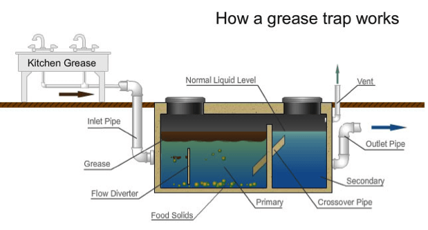 Restaurant and Commercial Kitchen Grease Trap in Singapore